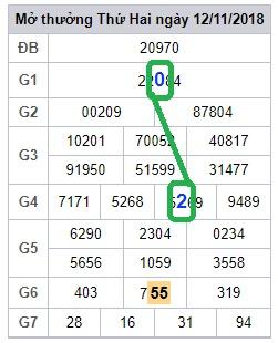 Phân tích xsmb thứ 3 ngày 13/11 chính xác
