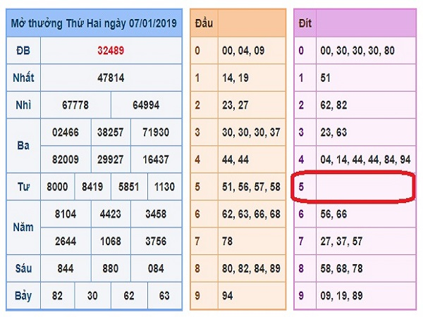 Phân tích thống kê lô gan dự đoán xsmb ngày 08/01