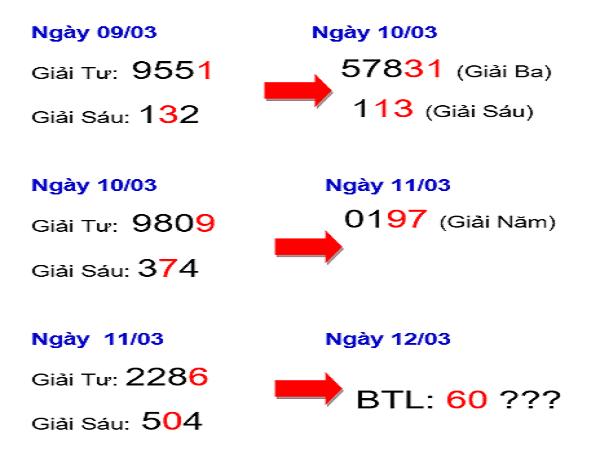 Chốt dự đoán kết quả xổ số miền bắc ngày 12/03