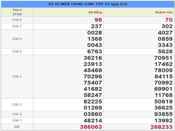Dự đoán lô tô phân tích kqxsmt ngày 06/03