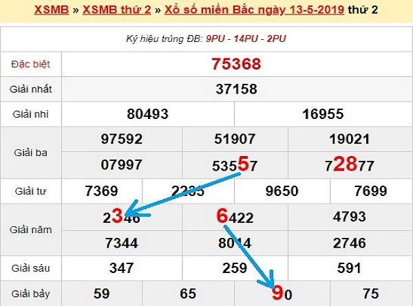 Soi cầu XSMB 14/5/2019 - Soi cầu miền bắc hôm nay chính xác
