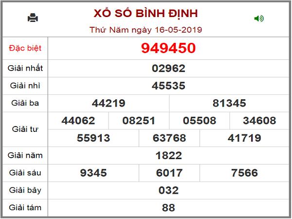 Dự đoán KQXS Bình Định ngày 20/06/2019 xác suất trúng cao