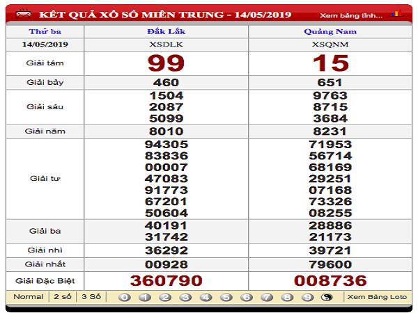 Dự đoán xổ số miền trung ngày 25/07 chuẩn xác