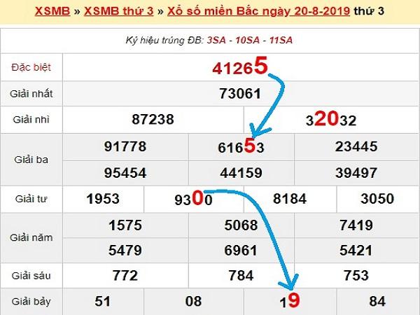 Chia sẻ nhận định KQXSMB ngày 21/08 chính xác tuyệt đối