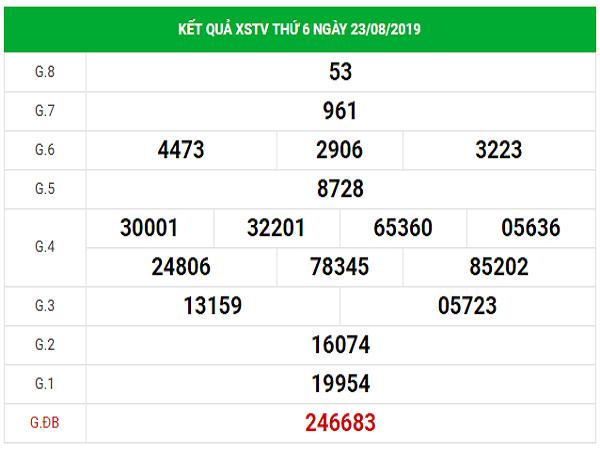 Dự đoán kết quả Xổ Số Trà Vinh hôm nay thứ 6 ngày 30/8/2019