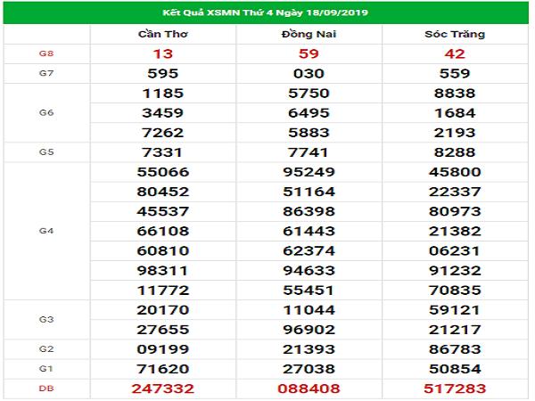 Bảng thống kê phân tích kqxsmn ngày 25/09 chính xác tuyệt đối