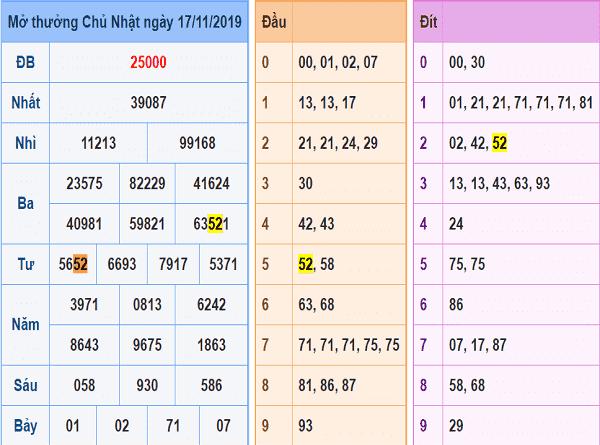 Dự đoán kết quả xổ số miền bắc của các cao thủ ngày 18/11