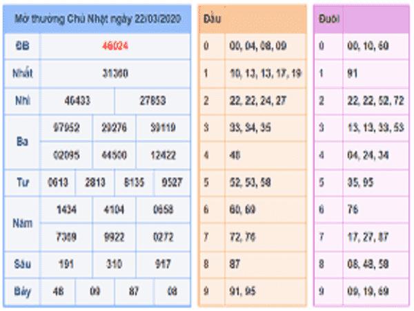 Các cao thủ miền bắc thống kê số đẹp chốt kqxsmb ngày 23/03