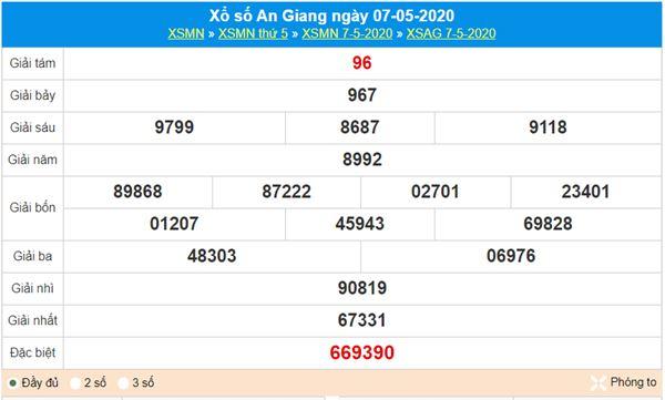 Dự đoán XSAG 14/5/2020 - KQXS An Giang thứ năm