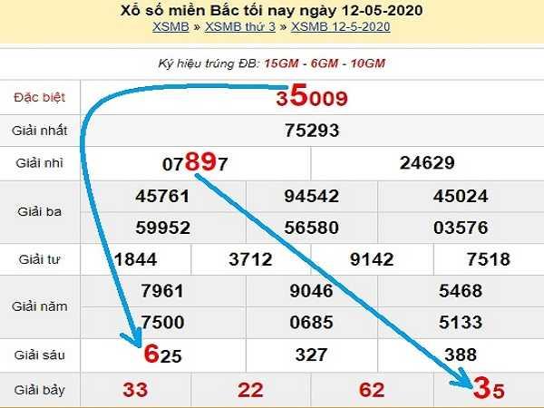 Thống kê KQXSMB- xổ số miền bắc ngày 13/05 chuẩn xác