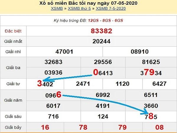 du-doan-xsmb-bach-thu-ngay-8-5-2020-min