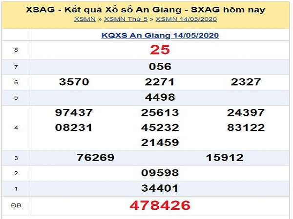 Bảng KQXSAG- Nhận định lô tô xổ số an giang ngày 21/05 hôm nay