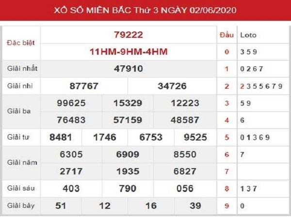 Bảng KQXSMB- Thống kê lô tô xổ số miền bắc ngày 03/06 hôm nay