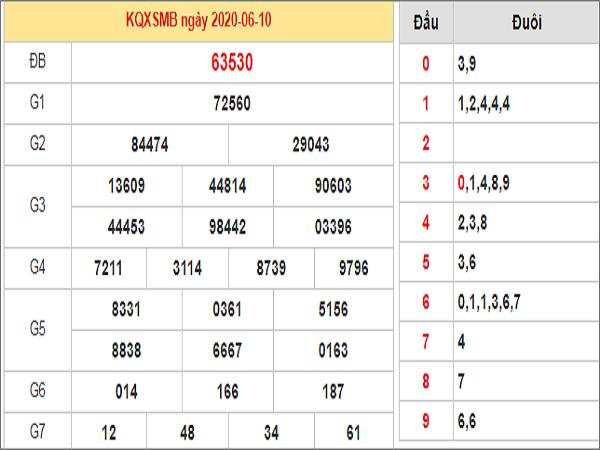Nhận định KQXSMB- xổ số miền bắc ngày 11/06 chuẩn xác