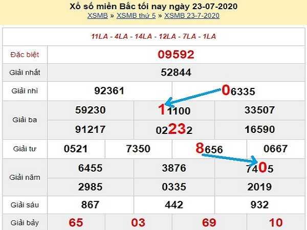 Dự đoán KQXSMB- xổ số miền bắc ngày 24/07/2020 của các cao thủ