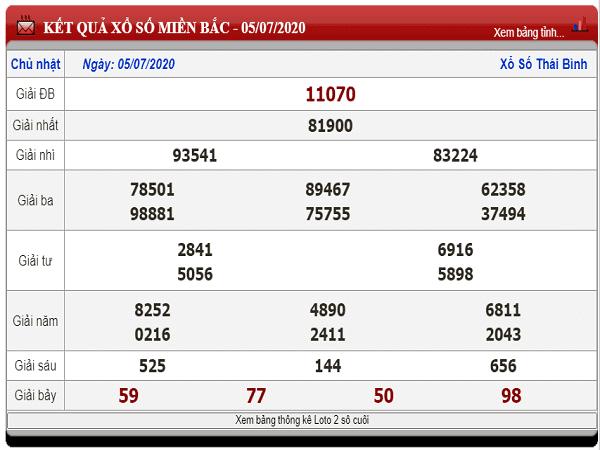 Dự đoán KQXSMB-xổ số miền bắc ngày 06/07 hôm nay