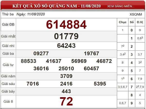 Soi cầu KQXSQN- xổ số quảng nam ngày 18/08 tỷ lệ trúng cao