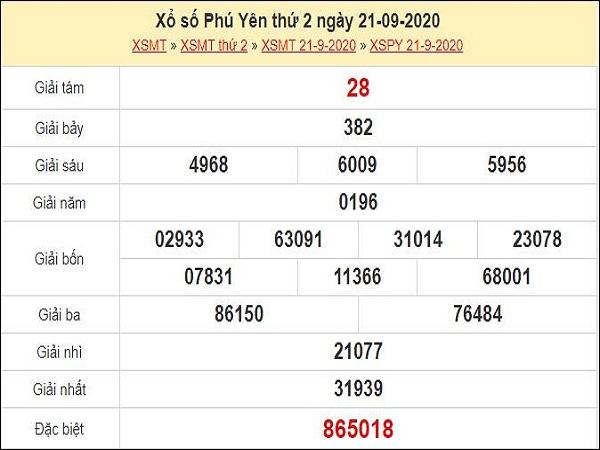 Phân tích XSPY 28/9/2020