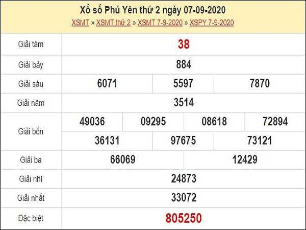 Thống kê KQXSPY- xổ số phú yên thứ 2 ngày 14/09/2020