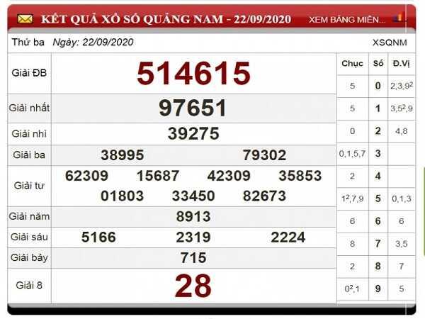 Tổng hợp soi cầu KQXSQN ngày 29/09/2020 xác suất trúng cao