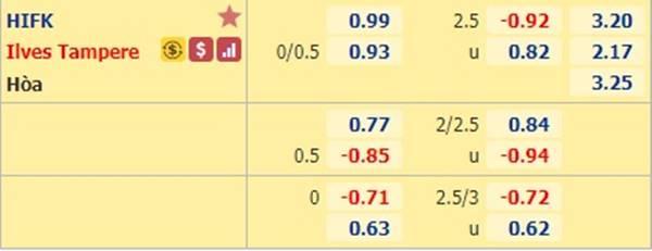 Kèo bóng đá hôm nay giữa HIFK vs Ilves