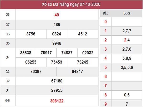 Dự đoán KQXSDN ngày 10/10/2020- xổ số đà nẵng hôm nay