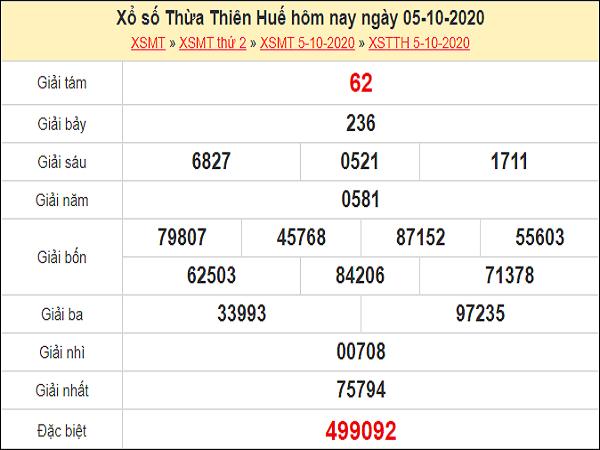 Phân tích XSTTH 12/10/2020