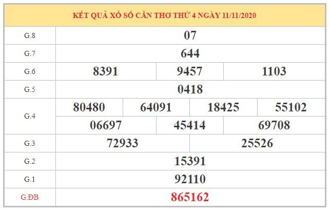 Phân tích KQXSCT ngày 18/11/2020 dựa trên kết quả kỳ trước