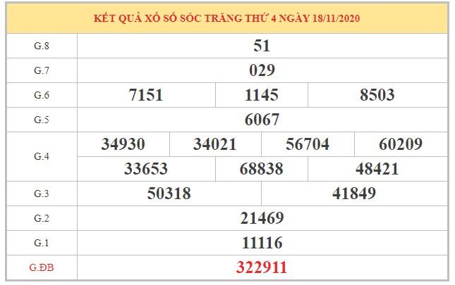 Nhận định KQXSST ngày 25/11/2020 dựa trên kết quả kỳ trước