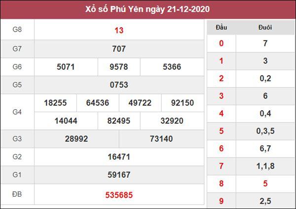 Thống kê XSPY 28/12/2020 chốt đầu đuôi giải đặc biệt Phú Yên thứ 2