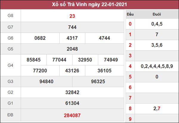 Phân tích XSTV 29/1/2021 chốt lô số đẹp Trà Vinh thứ 6