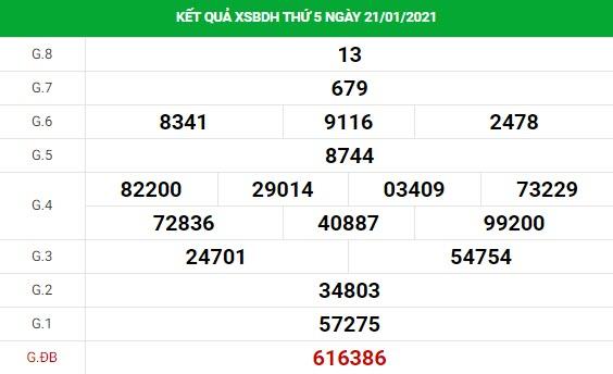 Phân tích kết quả XS Bình Định ngày 28/01/2021