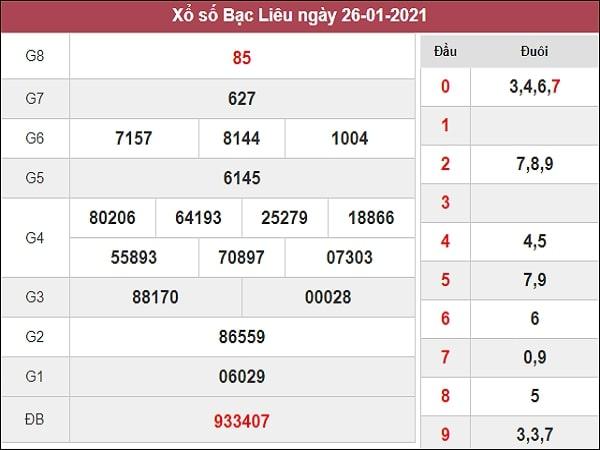 Nhận định XSBL 2/2/2021