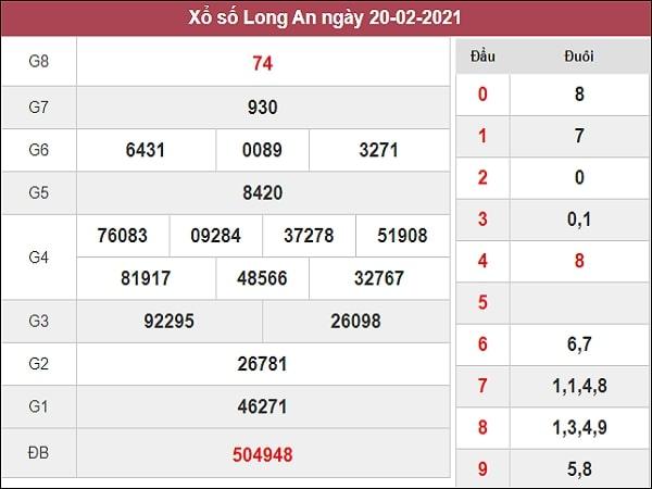 Dự đoán XSLA 27/02/2021