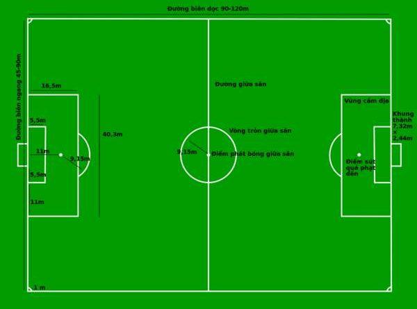 Vòng cấm địa bóng đá là gì