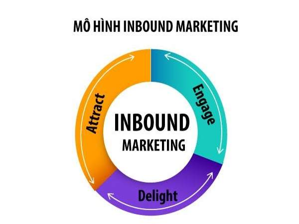 Mô hình Inbound Marketing