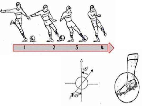 Cách sút bóng mạnh bằng má trong đúng kỹ thuật hiệu quả
