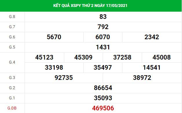 Phân tích kết quả XS Phú Yên ngày 24/05/2021