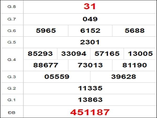 Quay thử xổ số Đà Nẵng ngày 17/7/2021
