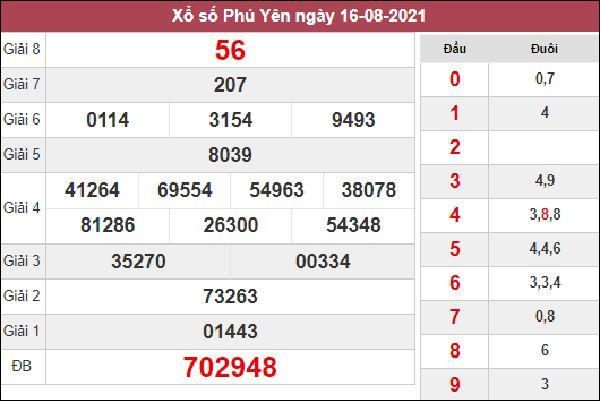 Nhận định KQXS Phú Yên 23/8/2021 thứ 2 chốt số cùng cao thủ