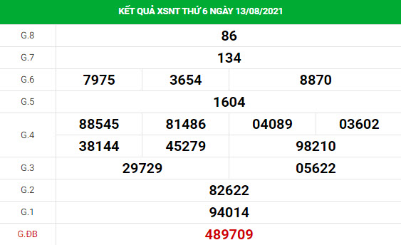 Soi cầu dự đoán xổ số Ninh Thuận 20/8/2021 chính xác