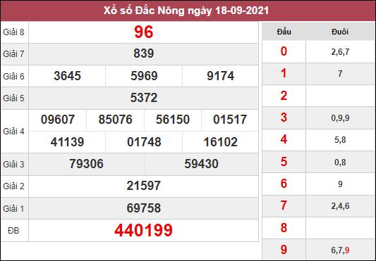 Dự đoán XSDNO ngày 25/9/2021 dựa trên kết quả kì trước