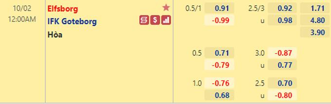 Tỷ lệ kèo giữa Elfsborg vs Goteborg